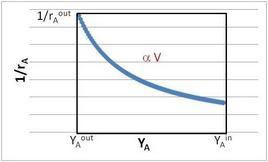 Tipico plot cinetico, con indicazione dell'area del rettangolo (sistemi miscelati).