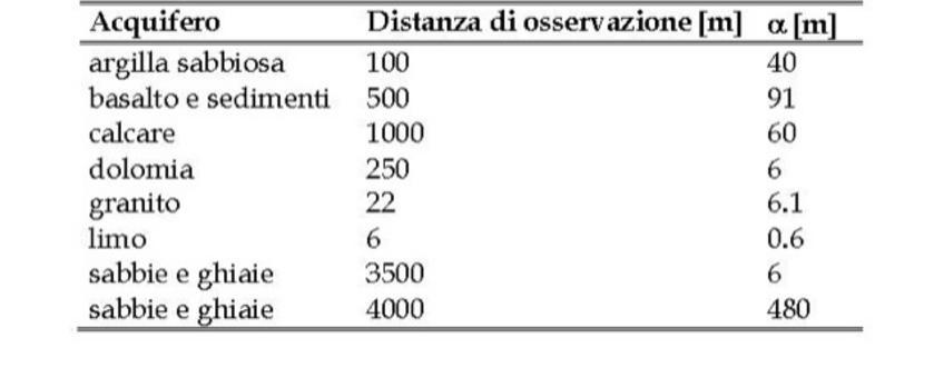 Alcuni esempi di valori di dispersività al variare dell'acquifero e della distanza di osservazione.