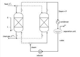 Rappresentazione schematica di un sistema di adsorbimento/rigenerazione.