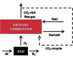 Camera di combustione operata in modalità oxyfuel.