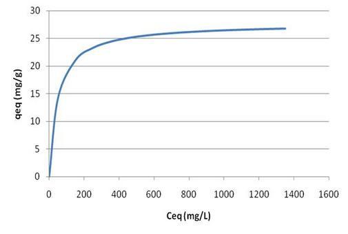 Andamento caratteristico per un'isoterma di Langmuir.