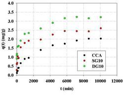 Cinetiche di adsorbimento di cadmio su ceneri tal quali e gassificate con vapore oppure anidride carbonica a 850°C per 10 min (C iniziale=50 mg/L; pH=7).