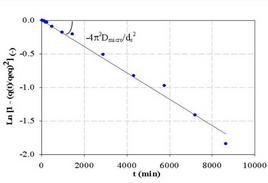 Linearizzazione dell''equazione di Reichenberg-Vermeulen.