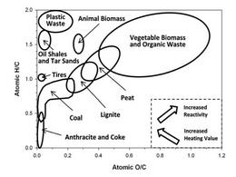 Tipico diagramma di van Krevelen.
