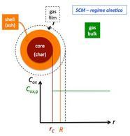 SCM con ipotesi di regime cinetico.