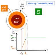 Descrizione dello Shrinking Core Model.