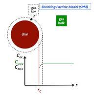 Descrizione dello Shrinking Particle Model.