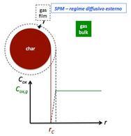 SPM con ipotesi di regime diffusivo esterno.