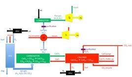 Integrazione IGC-calcium looping.