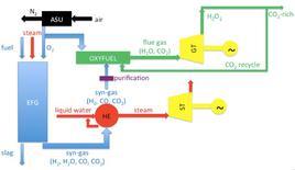 Integrazione IGC-ossicombustione.