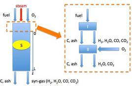 Schema per la modellazione dello stadio di gassificazione.