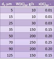Dati granulometrici per il particolato da depolverare.