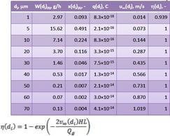 Calcolo della velocità terminale e delle efficienze di depolverazione.