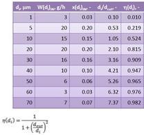 Calcolo delle efficienze di depolverazione.