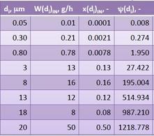 Dati granulometrici per il particolato da depolverare, con calcolo del parametro di interesse.