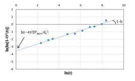 Linearizzazione dell'equazione di Vermeulen frattale.