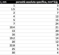 Esempio di distribuzione porosimetrica.
