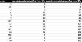 Calcolo della distribuzione porosimetrica cumulativa.