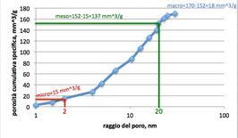 Grafico per la distribuzione porosimetrica cumulativa, con indicazione di micro, meso e macro porosità.