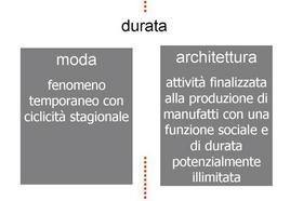 Moda ed architettura. Un differente approccio al concetto di durata