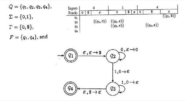 Un esempio di PDA che accetta il linguaggio L={0n1n|n≥0}.