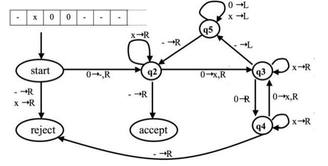 Esempio di un MdT che decide il linguaggio {02n | n > 0} costituito da tutte le parole di 0 la cui lunghezza è una potenza di 2.