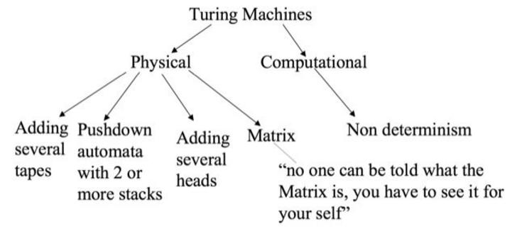 None of these extensions add computational power to the Turing Machines