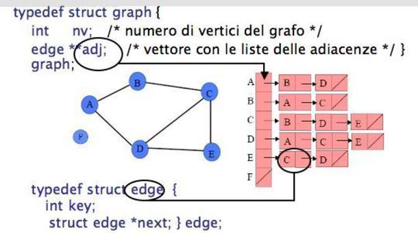 Implementazione della rappresentazione di un grafo orientato tramite lista di adiacenze