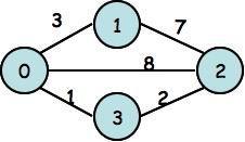Grafo di esempio