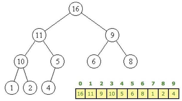 Heap con 10 vertici