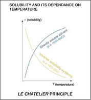 Solubility depends on temperature. Source: Wikipedia