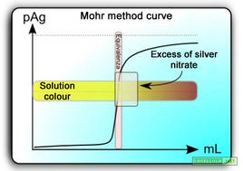 Titration curve for chloride ions (Cl-) with silver nitrate (AgNO3). Source: LaCellula.net