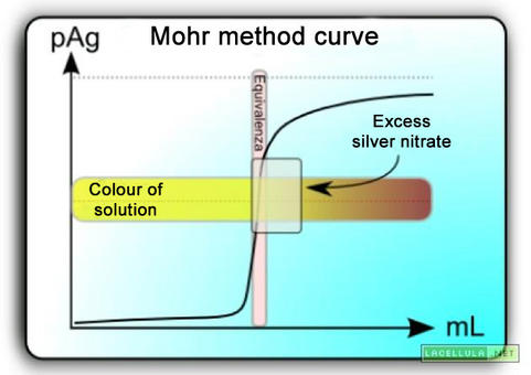 Titration curve with Mohr method. Source: biologiawiki.it
