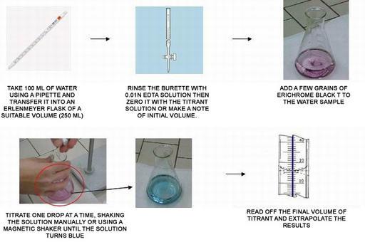 """Pipette – Source: Mygrass; Burette – Source: Steroglass S.r.l.; Erlenmeyer flask – Source: Istituto Tecnico Commerciale """"BLAISE PASCAL""""Giaveno (Torino); fig 4 e 5 Source: Istituto Tecnico Commerciale """"BLAISE PASCAL""""Giaveno (Torino); Ring line – Source: Istituto Magistrale """"Leonardo da Vinci"""" di Alba"""