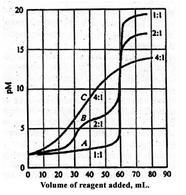 A: tetradentate ligand; B: bidentate ligand; C: unidentate ligand. Source: Douglas A. Skoog, Donald M. West F. James Holler; Chimica analitica una introduzione; edizioni EdiSes