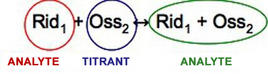 Diagram showing oxidation reduction reactions