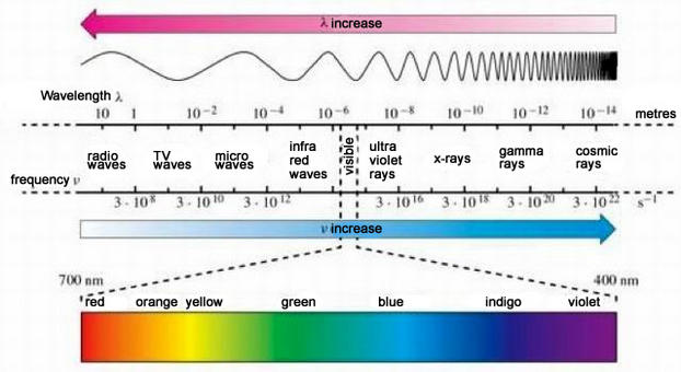 Range of electromagnetic waves from radio waves to cosmic rays. Source:  Cerm