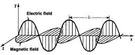 Diagram of an electromagnetic wave. Source: Infn