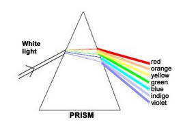 "Dispersion of polychromatic (white) light through a prism. Source: Fabbri N., Robino P., Simonelli G.; Quaderni di analisi chimica strumentale; ITAS ""Gambacorti"" Pisa"