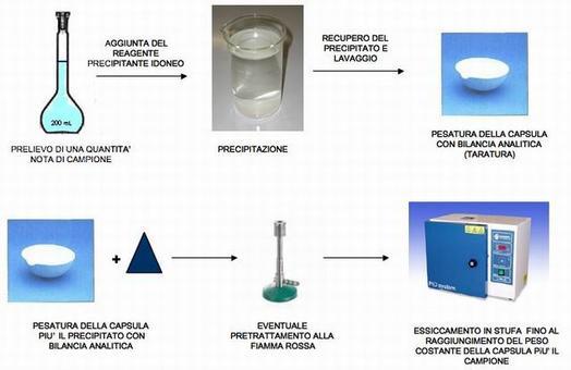 Fonti: Sarin – (Matraccio);  Galeno Tech – (Becher);  Galassia chimica – (Capsula); Labo&Co – (Becco Bunsen);  Benet Lab – (Stufa).
