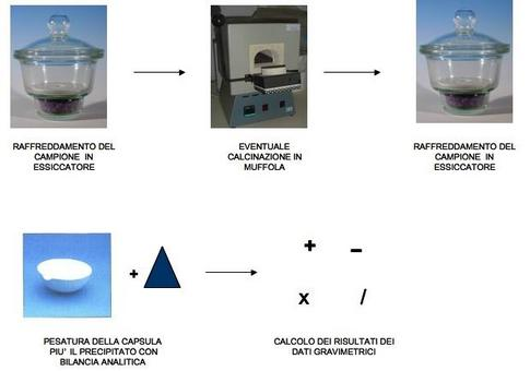 Fonti:Wikipedia – (Essiccatore) ; Istituto Prove Geotecniche –  (Muffola);Wikipedia -(Essiccatore) ;  Galassia Chimica -(Capsula).