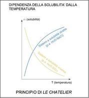 Dipendenza della solubilità dalla temperatura. Fonte: Wikipedia
