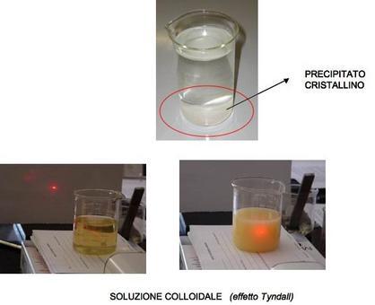 Soluzione vera (sinistra) e soluzione colloidale (destra). Fonte: Galeno Tech