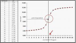 Curva di titolazione Acidoforte con Base forte. Fonte www.itchiavari.org