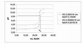 Fig. Curve di titolazioni acido-forte con base-forte.