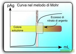 Curva di titolazione dello ione cloruro (Cl-) con argento nitrato (AgNO3). Fonte: LaCellula.net.
