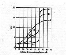 A: legante tetradentato; B: legante bidentato; C: legante unidentato. Fonte Douglas A. Skoog, Donald M. West F. James Holler; Chimica analitica una introduzione; edizioni EdiSes.