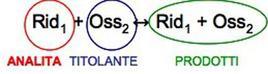 Schema generale delle reazioni di ossido-riduzione.