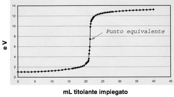 Curva di titolazione per una generica reazione redox. Fonte ExpoMix Forum Italia.