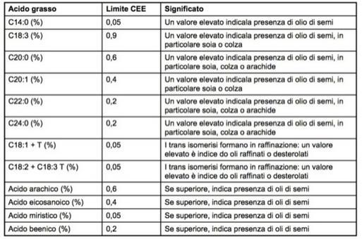 La percentuale di acidi grassi metilati consente di caratterizzare l'olio in esame attraverso il confronto con i valori di riferimento.